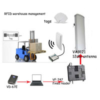 Vanch rfid uhf directional antenna for warehouse management system