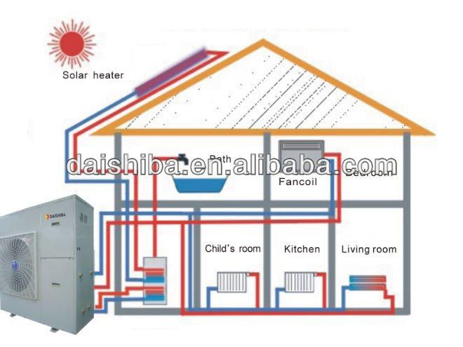 multifunktions luft wasser w rmepumpe solar raumheizung k hlen und warmen wasser leben allin. Black Bedroom Furniture Sets. Home Design Ideas
