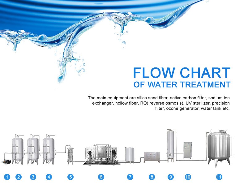 Mineral Water Filter Plant / Machine For Beverage