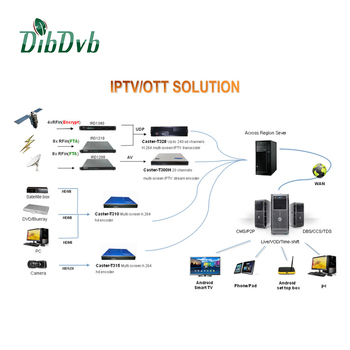Professional Tv Net Solutions Android Iptv Solution Software Middelware And  Apk - Buy Tv Net Solutions,Android Iptv,Iptv Middleware Product on