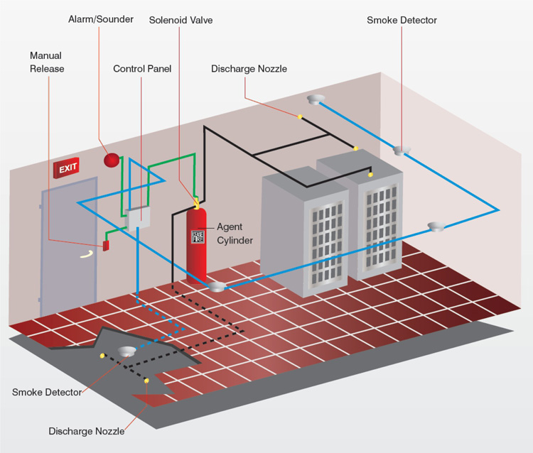 Steel Prima Power Agent Singapore: Hospital Used Fm200 Fire Extinguishing System / Fm200 Fire