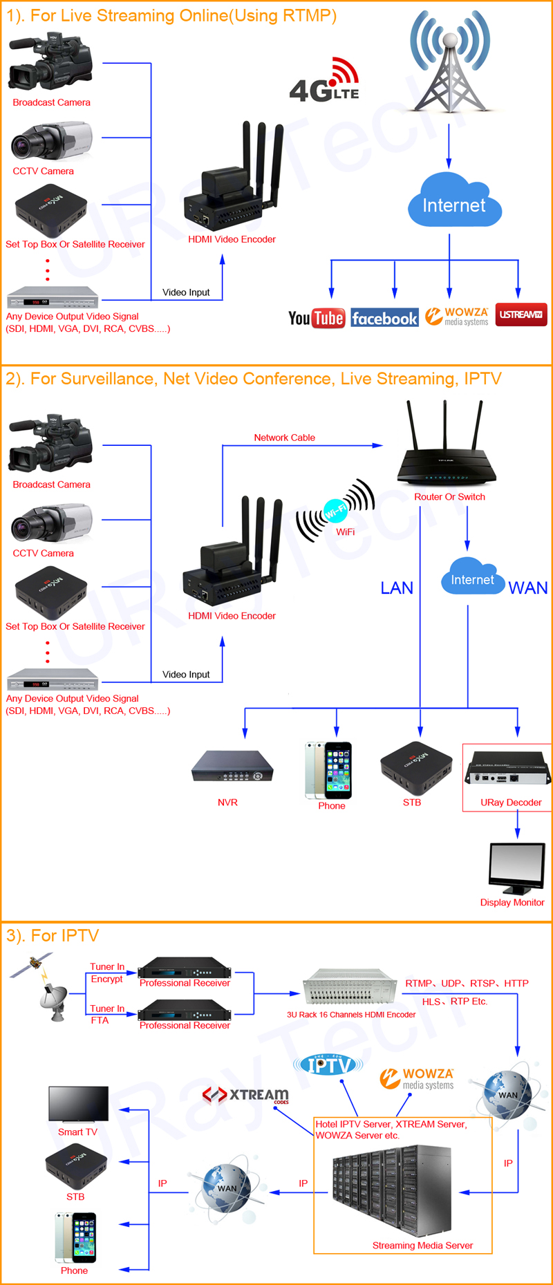 3G 4G LTE HD HDMI Video Streaming Encoder H.265 H.264 Live Stream Encoder WiFi