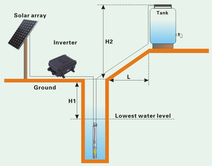 70m3/h Agricultural Water Pumps 10hp Deep Well Dc Solar Pump System on gas well diagram schematic, water well wiring schematic, water well diagram 3d, water monitoring well diagram, oil well schematic, residential water filter system schematic, water well diagram setup, bop schematic, two well pump schematic, water wellhead diagram, well water system schematic, 2wire well pump schematic,
