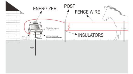 Widely Use Portable Solar Electric Fence Energizer For Poultry