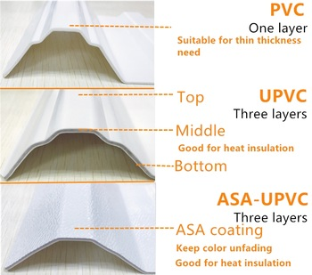 Insulated Roof panels corrugated UPVC Roofing/insulation twinwall PVC Roof tile/PVC Hollow roof sheet