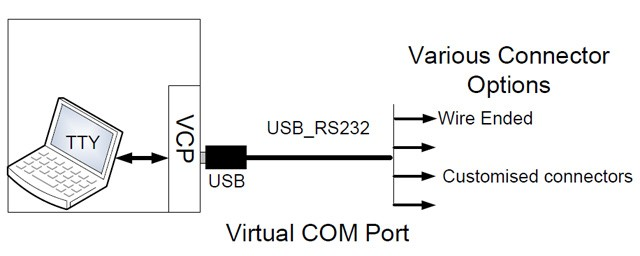 USB RS232 3.3V Cable.jpg