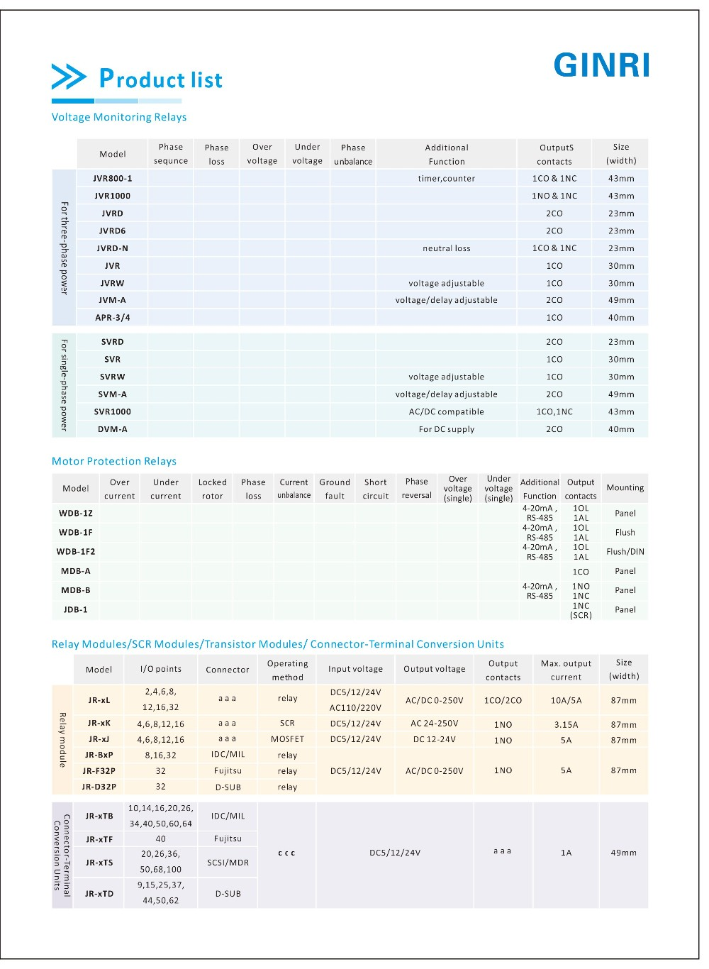 Ginri 3 Phase Voltage Monitoring Relay Over  Under Voltage