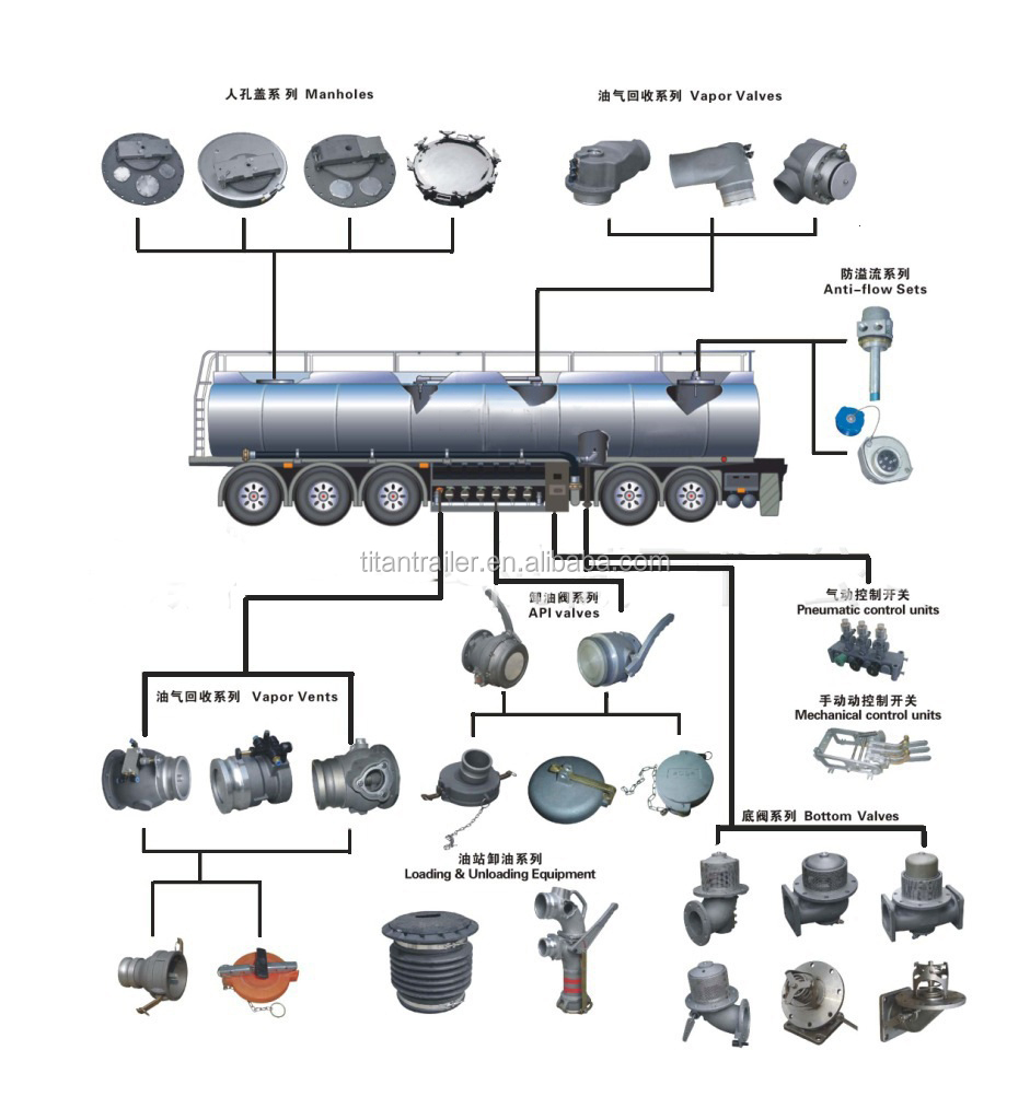 Titan Industrial Group Titan 3 Axle Sulfuric Acid Tank
