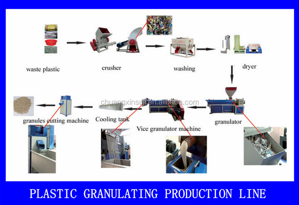 High Speed Plastic Granulator Machine 3 Phase / 380V 50Hz Power Supply