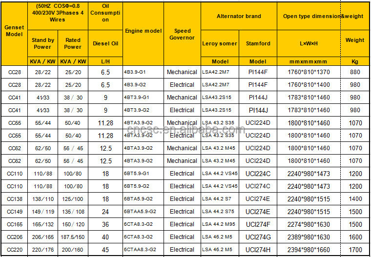 5kva diesel generator price in bangalore dating 8