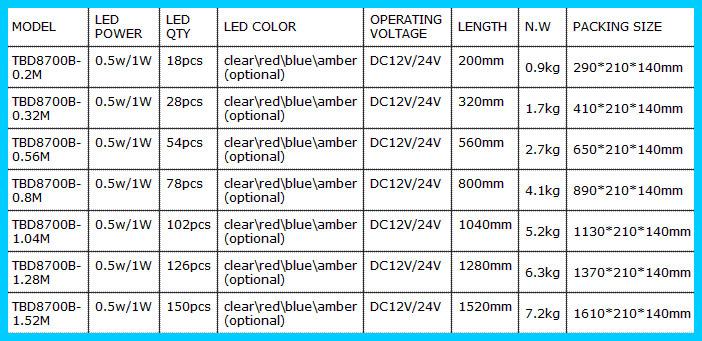 Super Thin 360 Degree Aluminum Strobe Emergency Led Light Bar/high ...