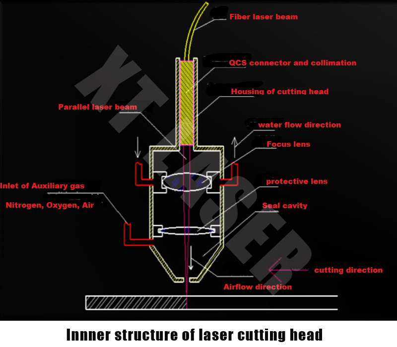 500 Watt Laser Cutter Machine L Metal Laser Cutter L Fiber