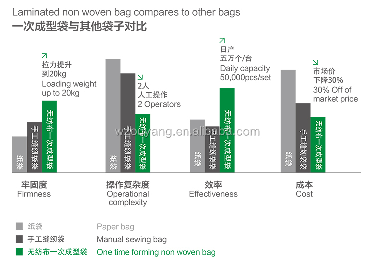 Non woven bag advantage.jpg
