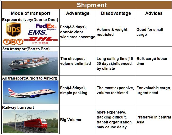 Shipment.png