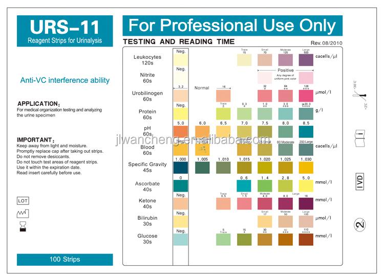 test Multiple strips urine