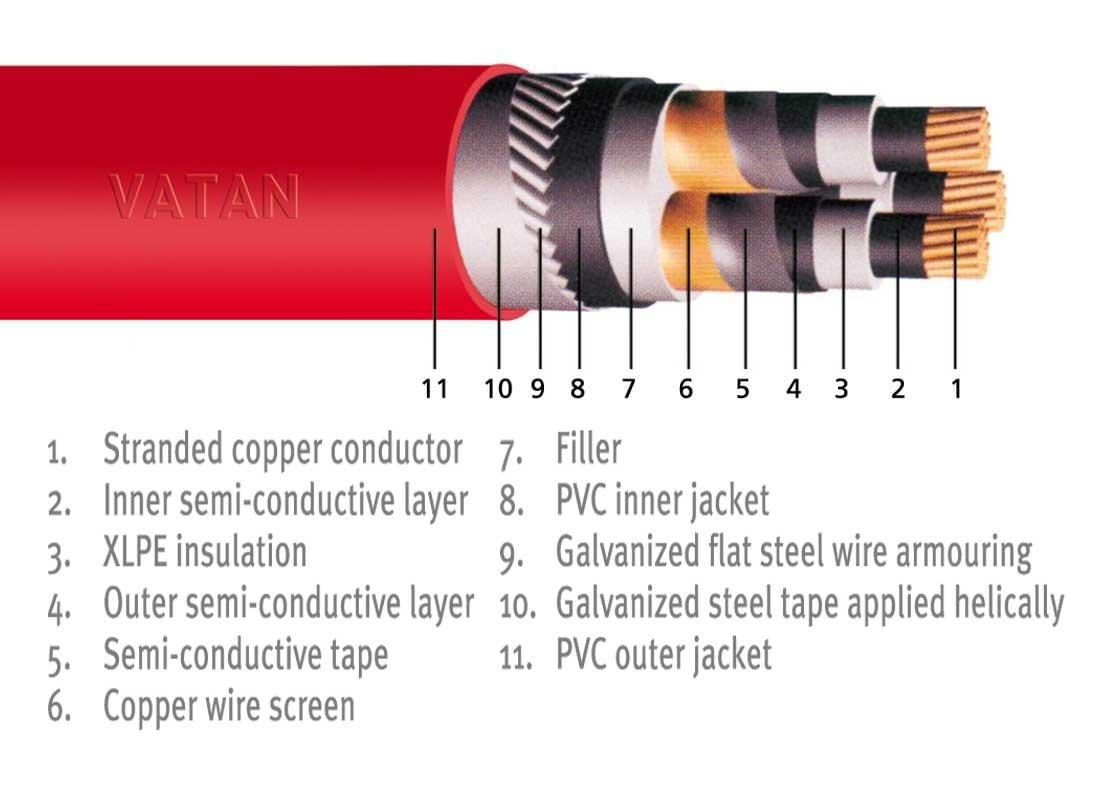 Medium Voltage Cable : كابلات الجهد المتوسط كهربائية معرف المنتج