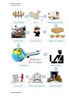 Professtional door to door service amazon fba shipping company from China to USA amazon----Apple