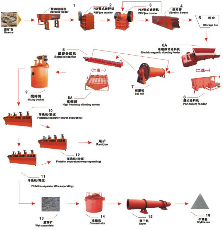 Froth Flotation Process For Concentration Of Ore Froth Flotation