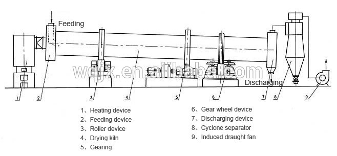 rotary drum dryer diagram