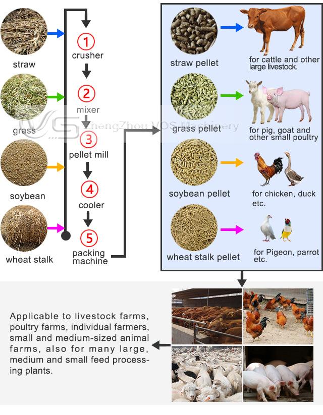 Mini vee feedmill plant/kip feed pellet productielijn/diervoeder pellet machine prijs