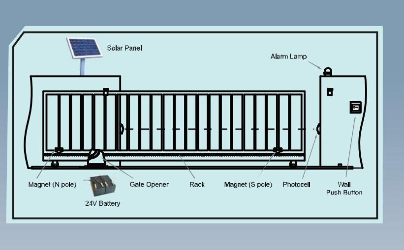 Lockmaster Cheap Solar Gate Opener Factory Buy Solar