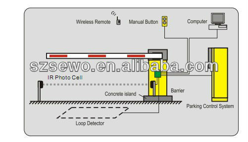 Security System Automatic Car Parking Barriers Traffic