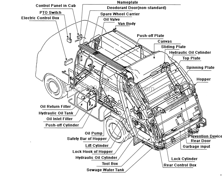 garbage truck diagram 2016 brand new dongfeng 4x4 garbage compactor truck for ... 2006 international 4300 truck diagram