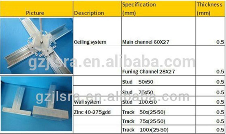 Galvanized Ceiling Carrying Channel Furring Channel