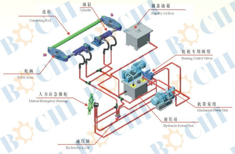 Electro Hydraulic Steering Gear System To Singapore Thailand Malaysia Indonesia