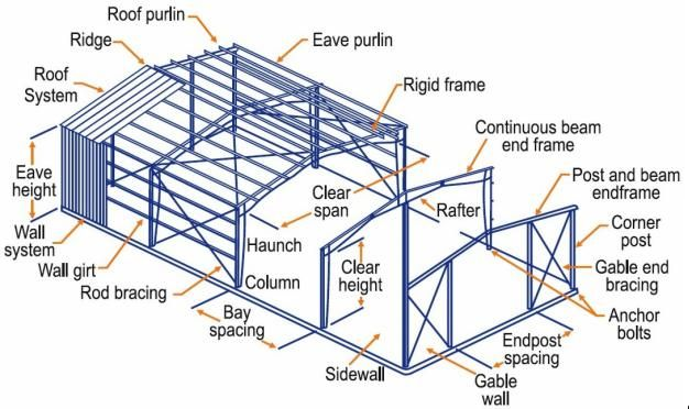 Steel Structure Poultry Farm Design Layout Buy Poultry