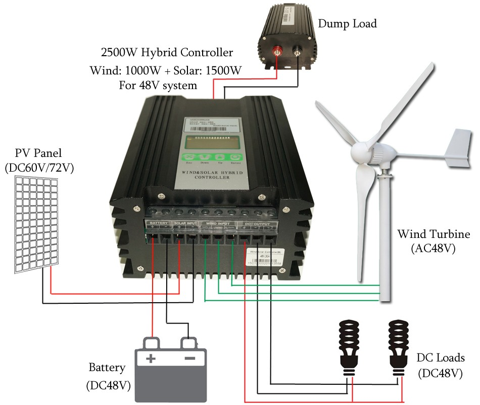 48v 1000w Wind 1500w Solar Buck And Boost Hybrid Mppt