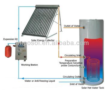 Electric Bill Saving Solar Water Heating System Buy