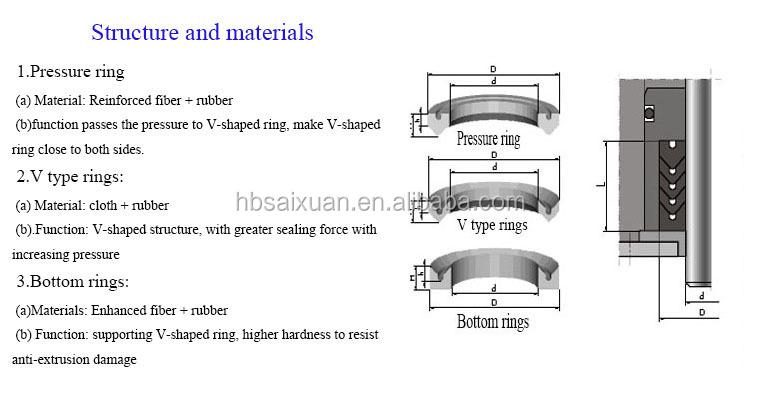 Garage Door Rubber Seal >> Vee Pack Set Dust Wiper Seal Chevron Seal For Rubber ...