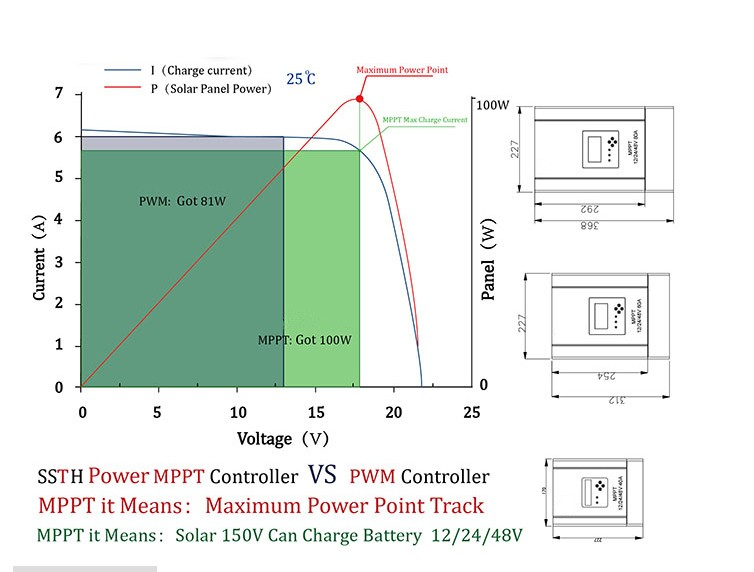 Mppt Control Rs485 Circuit Diagram 96v 12v 24v 36v 48v