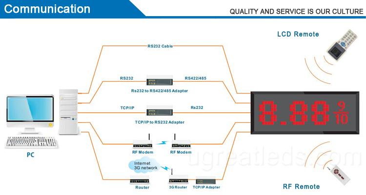 Professionelle hersteller großhandel 12 zoll Rot Farbe 8,88 9/10 LED Gas/Öl Preis Zeichen für USA Gas Station