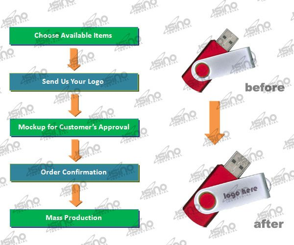 Genuine Chip 1GB/2GB/4GB/8GB/16GB/32GB Key USB Flash Drive Manufacturer