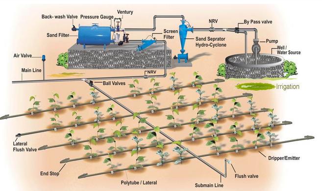 Automatic Farm Drip Irrigation Systems Buy Drip