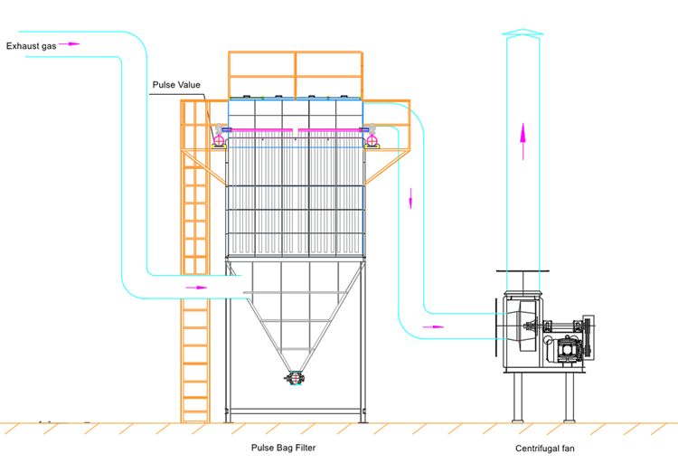 20000m3h Hoge kwaliteit Pulse Zak Filter Dust Collector voor Air Cleaner/pulse baghouse voor gas verwijdering
