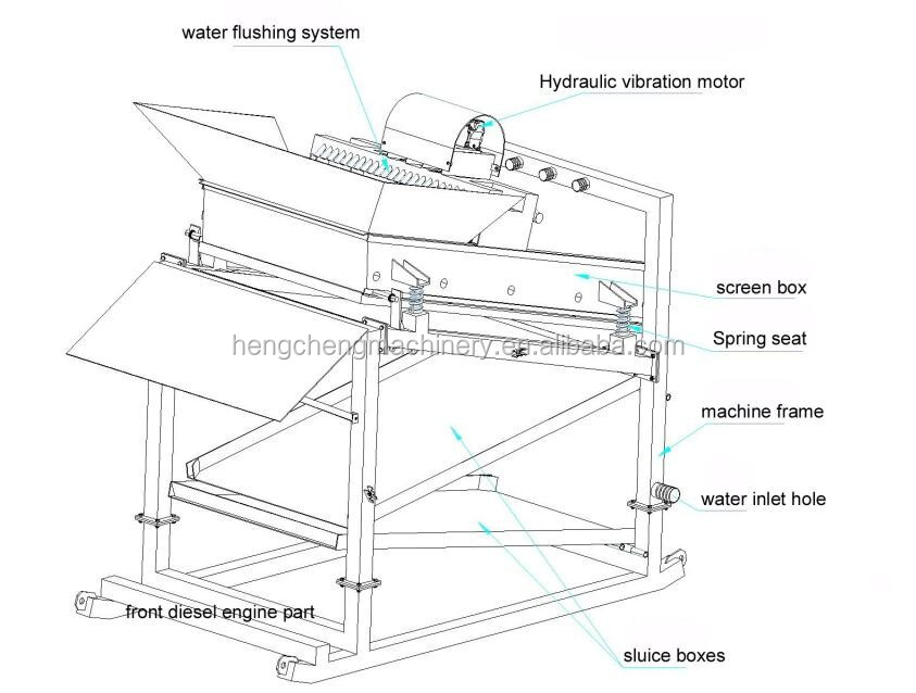 placer mining diagram html
