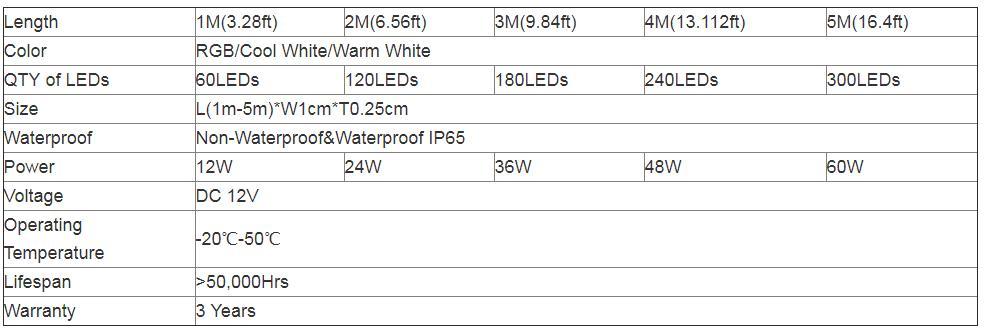 Ranpo IP65 Waterproof LED Strip Light 5M RGB 5050 300 SMD 44 Key Remote 12V Power Full Kit