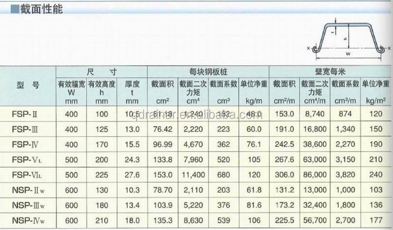 12 18m Hdg Hot Sale U Profile Self Treatment Steel Larsen