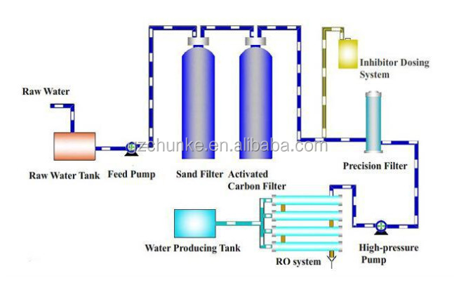 Ro planta de agua precio por 1000 litros por hora/máquina de filtro de agua potable/osmosis inversa, planta de tratamiento de agua precio