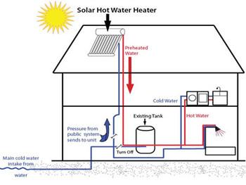 pcm latent heat based solar energy storage tank