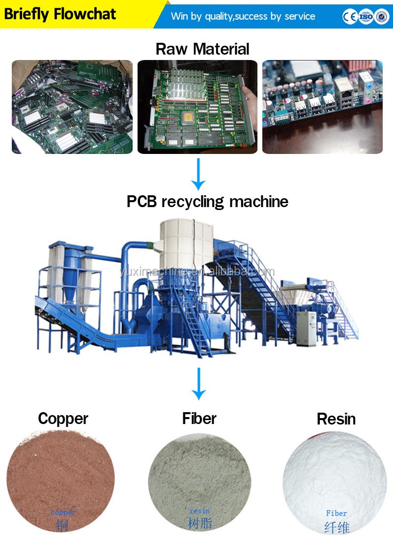 India Price!!! Scrap Medical Blister Aluminum-plastic recycling equipment  made In China, View Aluminum-plastic recycling equipment, YUXI Product