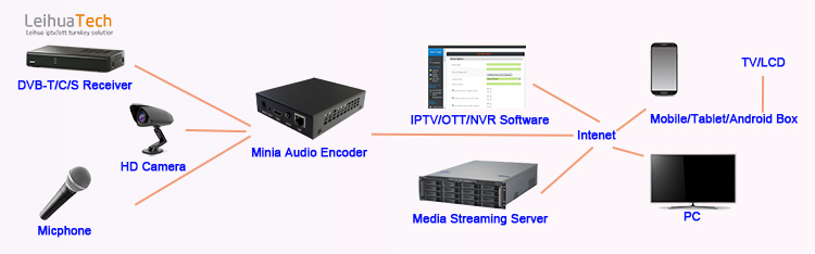 IP Video Audio Encoder H.264 Streaming Peralatan MP3/AAC/AAC + +/MP2/G711A/G711U Streamer IP Transmisi