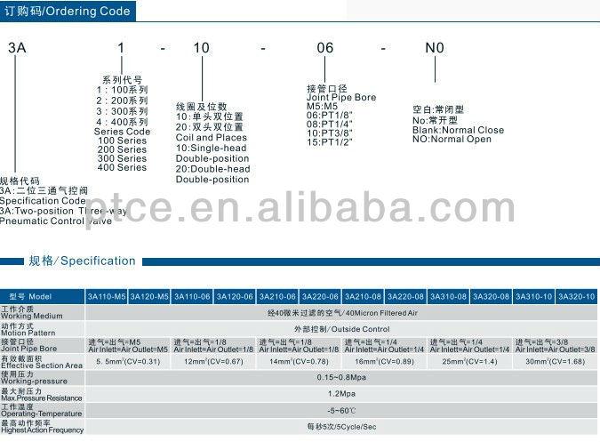 3A के बाहर नियंत्रण प्रकार श्रृंखला Penumatic नियंत्रण वाल्व के साथ उच्च गुणवत्ता