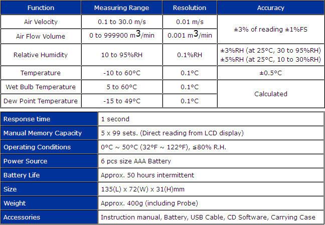 Heißer-draht Thermo Anemometer HVAC Luftmassenmesser (Usb ...