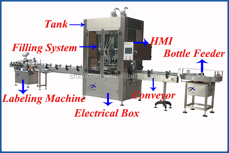 Fully automatic custom liquid bottle filling machine