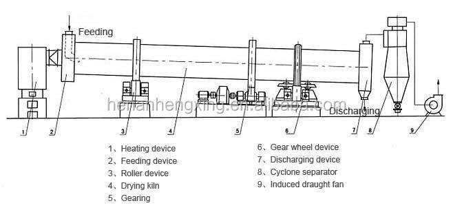 rotary drying equpmentjpg