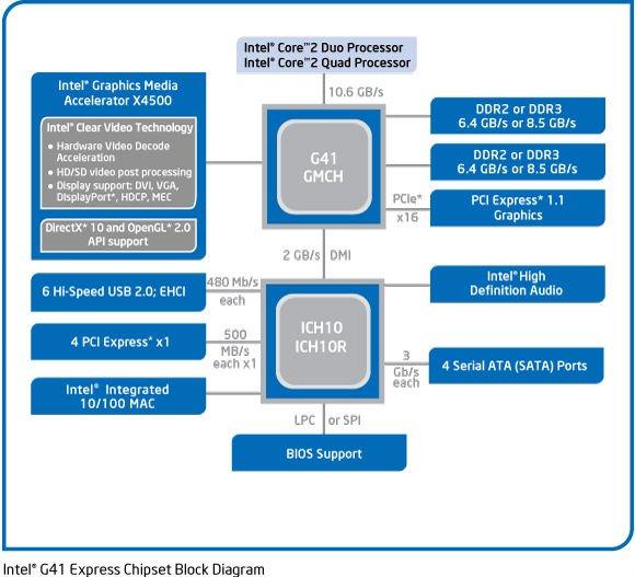Intel G41 Chipset Motherboard Lga775